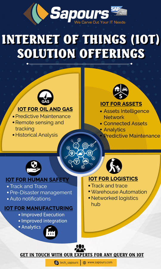 IOT FOR GLOBAL CUSTOMERS